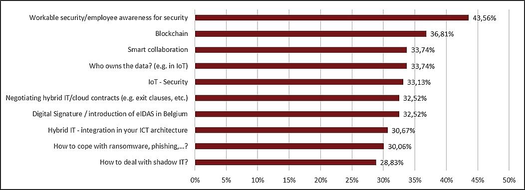 Top 10 onderwerpen voor de business ICT gebruikers (GDPR werd als topprioriteit apart bevraagd en is dus niet opgenomen in dit overzicht)